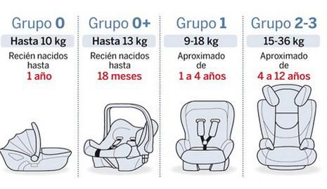 ¿Cómo colocar la sillita del bebé en el coche?